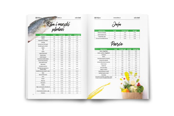 Keto ishrana tabela namirnica